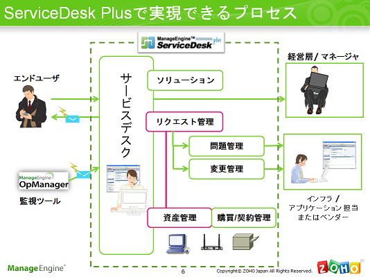 ServiceDesk Plus | 2011年11月17日 情報システム部門、業務改善セミナー 実現できるワークフロー