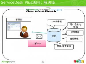 ServiceDesk Plus 解決後