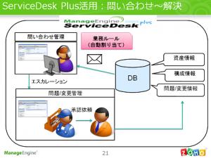 ServiceDesk Plus 問い合わせから解決まで
