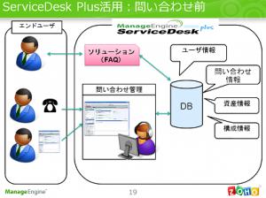 ServiceDesk Plus 問い合わせ前