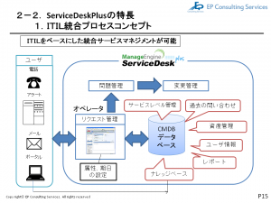 ServiceDesk Plusフロー