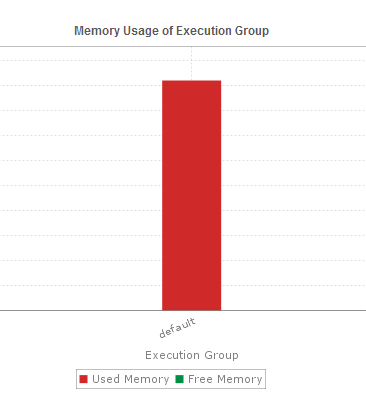 execution-group