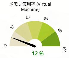 dial-graph