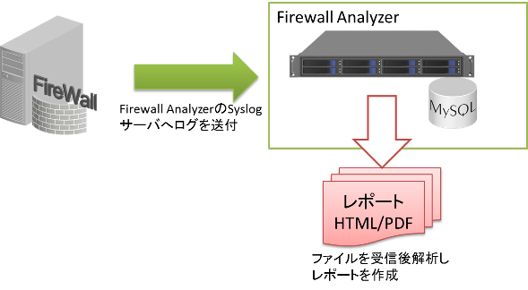 sample-FirewallLogSyslog