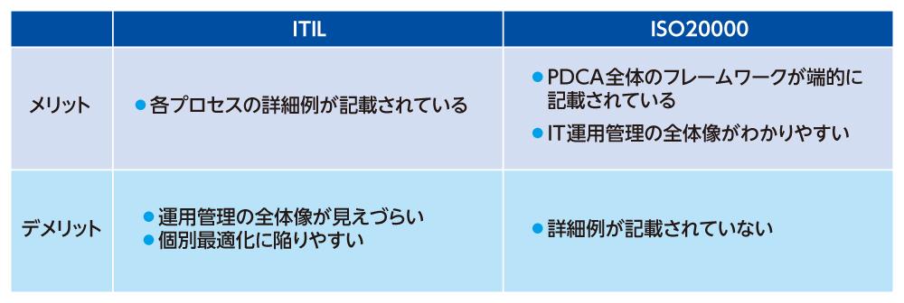 ITILとISO20000の特徴比較