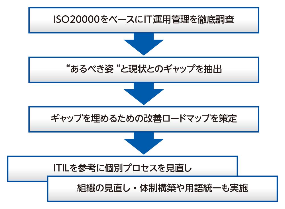 ITILとISO20000を組み合わせた課題解決の例