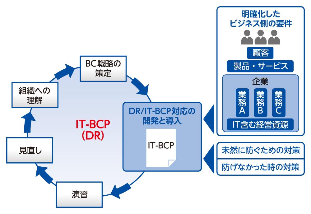 IT-BCP実現のための一連のサイクル