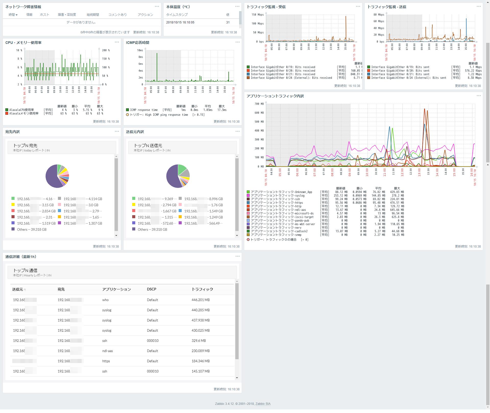 ZabbixとNetwork Configuration Managerの連携 - 連携前のスクリーンショット