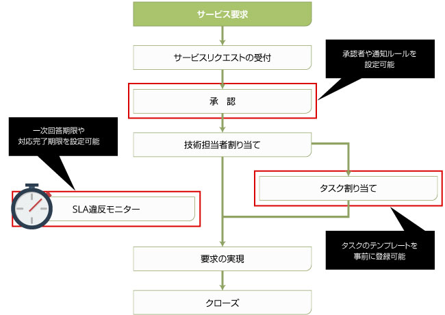 効率的な作業を(要求実現/アクセス管理/イベント管理)- ITの品質 ...