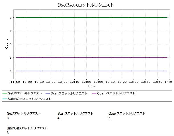 DynamoDB スロットルリクエストのグラフ